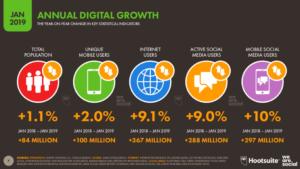 annual digital growth 2019, roczny wzrost technologiczny